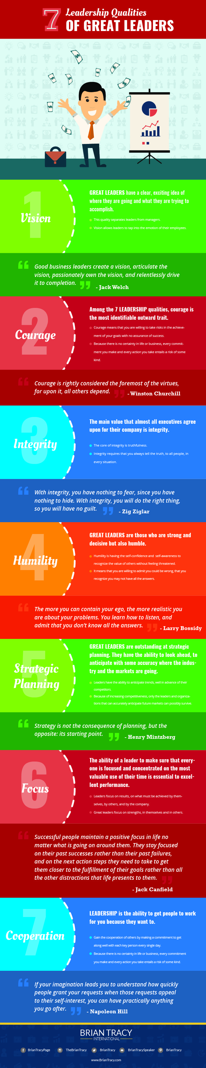 leadership qualities of great leaders, infographic by brian tracy
